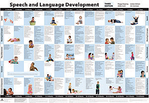 Speech and Language Development Chart – Third Edition: COLOR WALL CHART