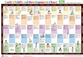 Early Childhood Development Chart–Third Edition